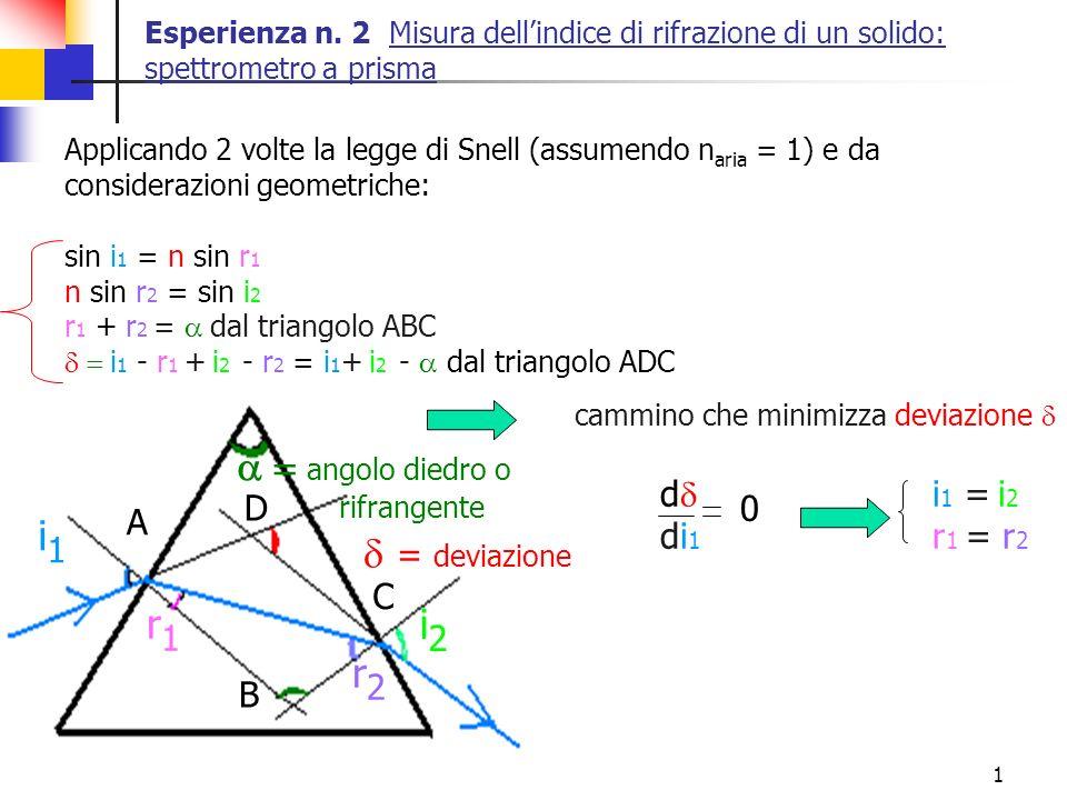 a = angolo diedro o i1 d = deviazione i2 r1 r2 dd i1 = i2 D