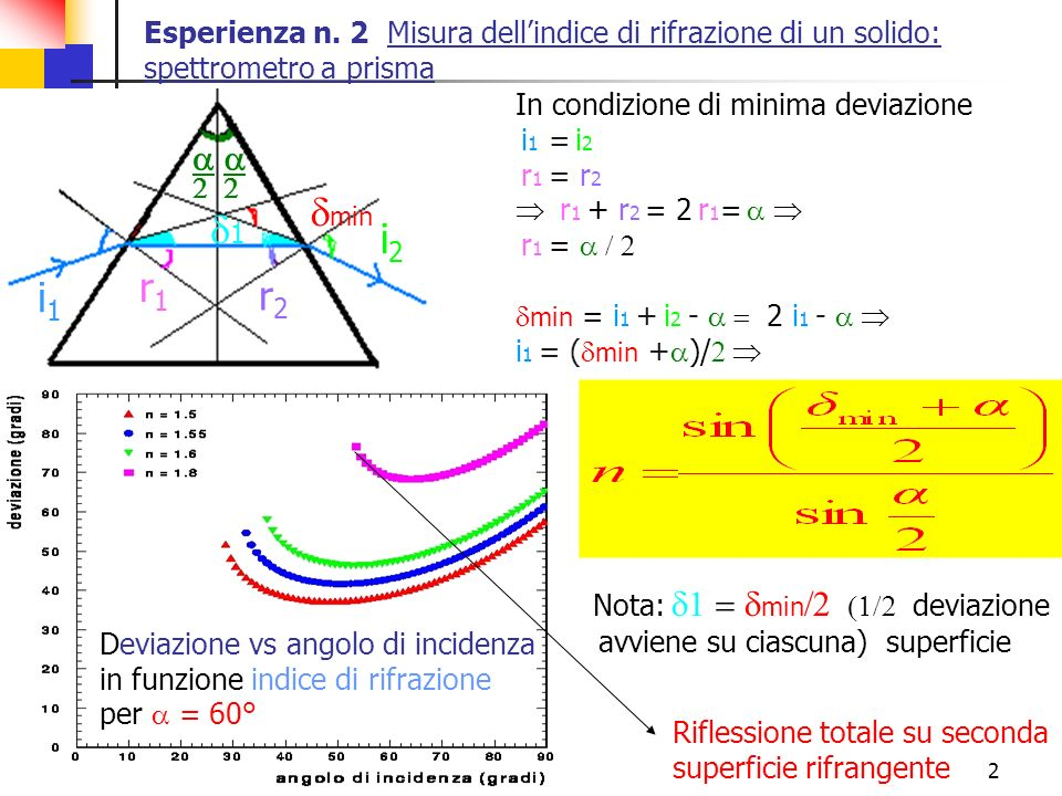 dmin d1 i2 r1 i1 r2 a Nota: d1 = dmin/2 (1/2 deviazione