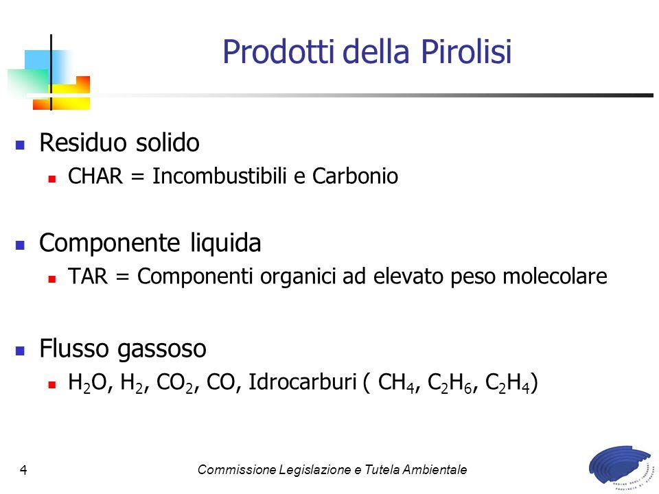 Prodotti della Pirolisi