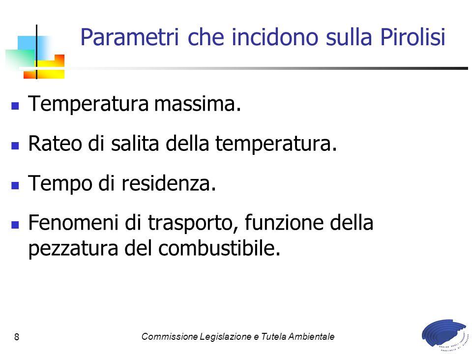 Parametri che incidono sulla Pirolisi