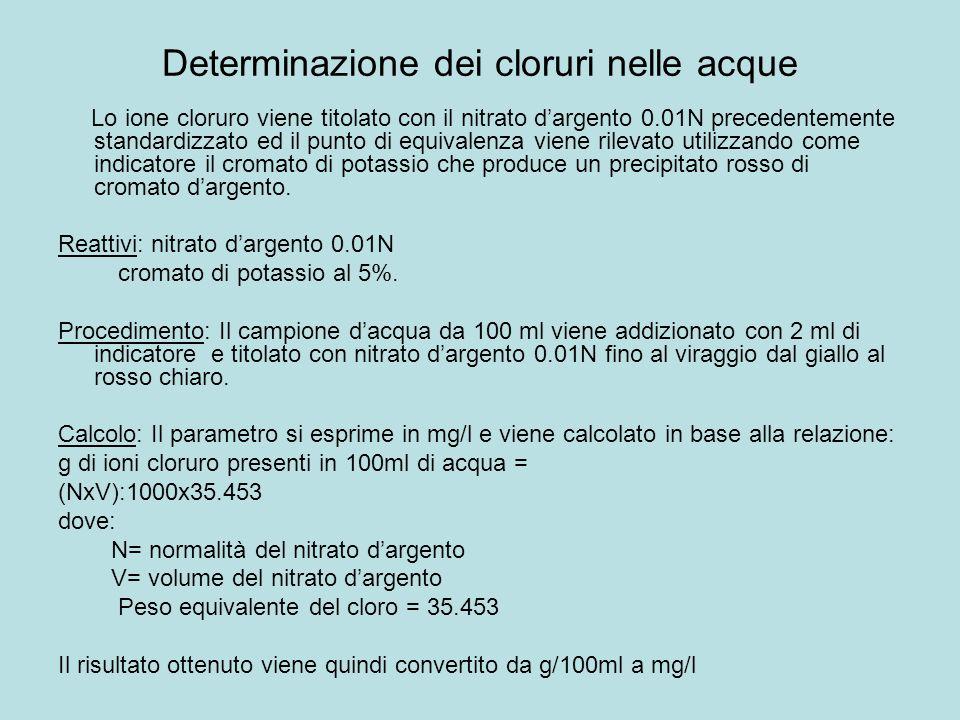 Determinazione dei cloruri nelle acque