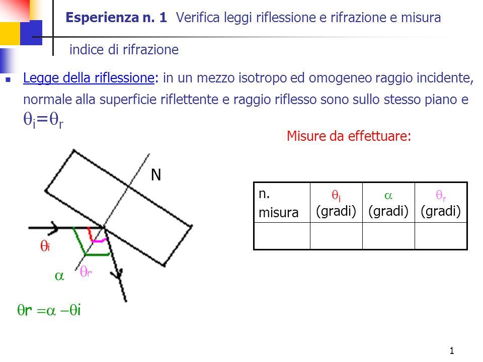 Esperienza n. 1 Verifica leggi riflessione e rifrazione e misura