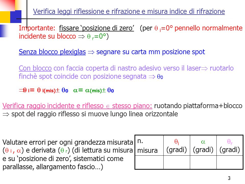 Verifica leggi riflessione e rifrazione e misura indice di rifrazione