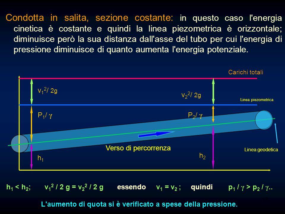 Condotta in salita, sezione costante: in questo caso l energia cinetica è costante e quindi la linea piezometrica è orizzontale; diminuisce però la sua distanza dall asse del tubo per cui l energia di pressione diminuisce di quanto aumenta l energia potenziale.