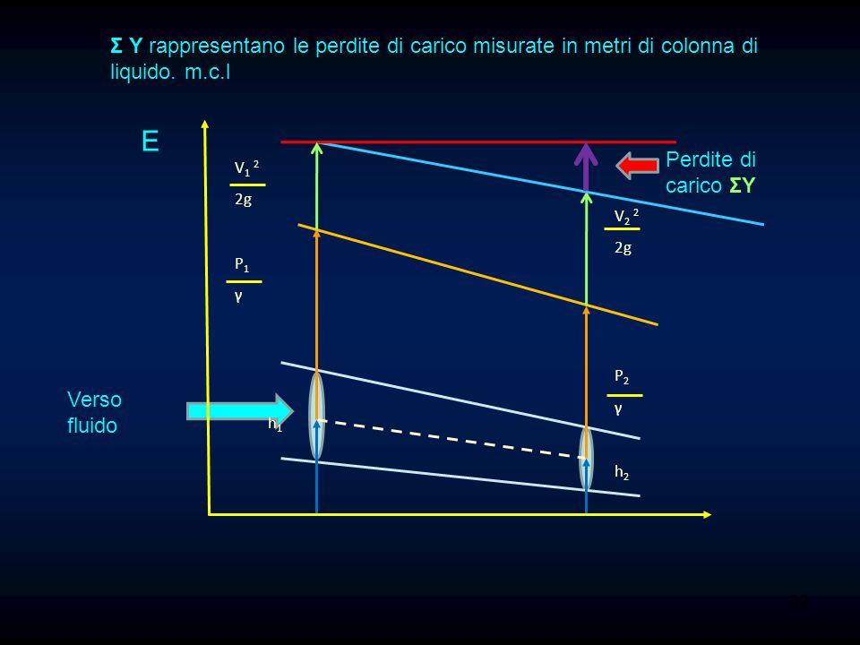 Σ Y rappresentano le perdite di carico misurate in metri di colonna di liquido. m.c.l