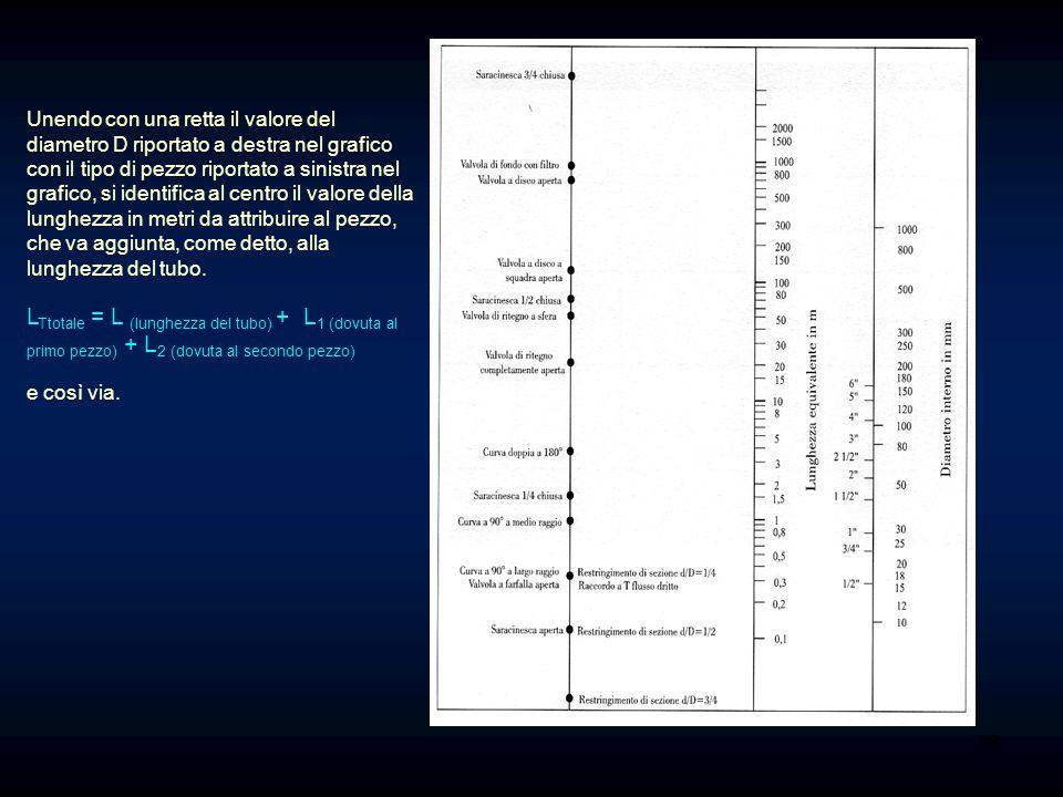 Unendo con una retta il valore del diametro D riportato a destra nel grafico con il tipo di pezzo riportato a sinistra nel grafico, si identifica al centro il valore della lunghezza in metri da attribuire al pezzo, che va aggiunta, come detto, alla lunghezza del tubo.