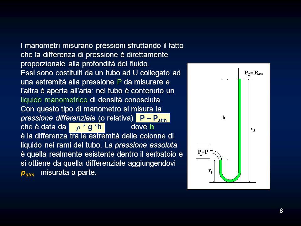 I manometri misurano pressioni sfruttando il fatto che la differenza di pressione è direttamente proporzionale alla profondità del fluido. Essi sono costituiti da un tubo ad U collegato ad una estremità alla pressione P da misurare e l altra è aperta all aria: nel tubo è contenuto un liquido manometrico di densità conosciuta. Con questo tipo di manometro si misura la pressione differenziale (o relativa) P – Patm