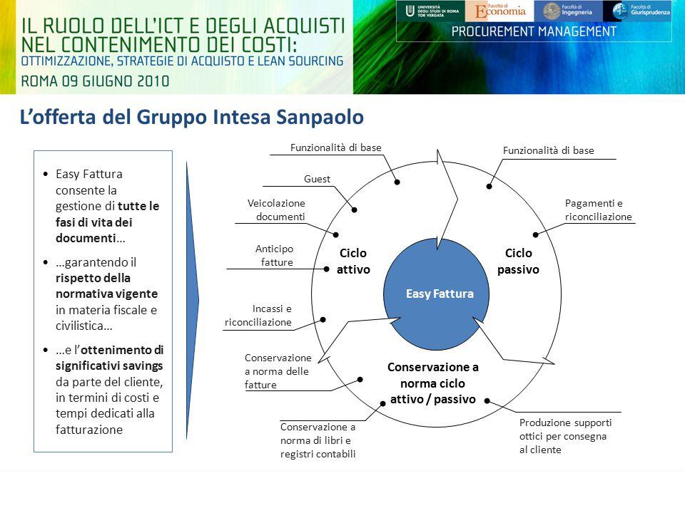 L'offerta del Gruppo Intesa Sanpaolo