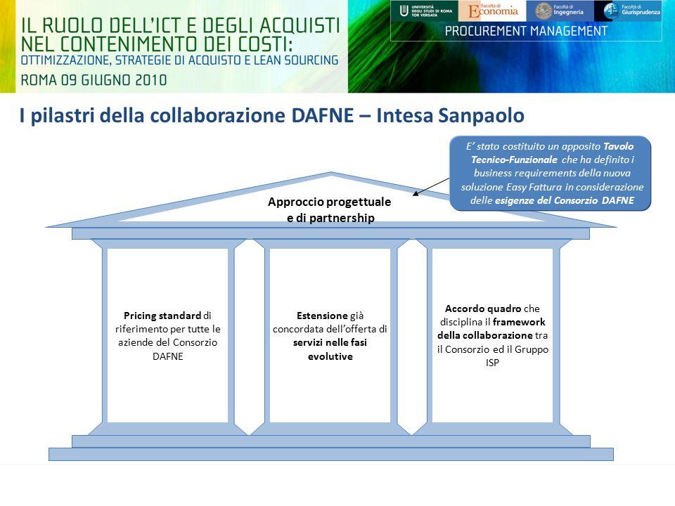 I pilastri della collaborazione DAFNE – Intesa Sanpaolo