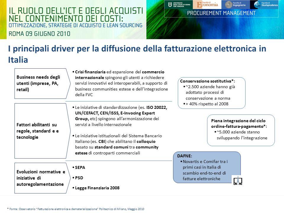I principali driver per la diffusione della fatturazione elettronica in Italia