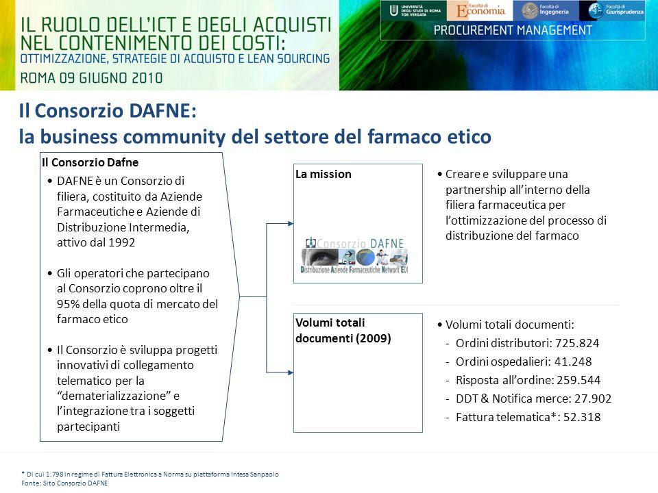 Il Consorzio DAFNE: la business community del settore del farmaco etico