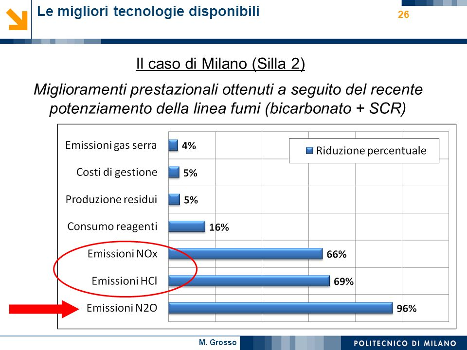 Il caso di Milano (Silla 2)