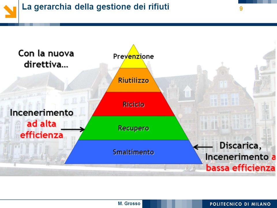 La gerarchia della gestione dei rifiuti