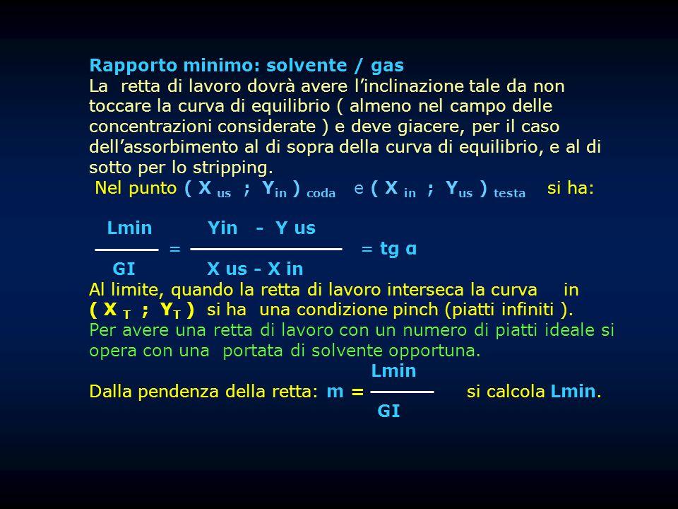 Rapporto minimo: solvente / gas