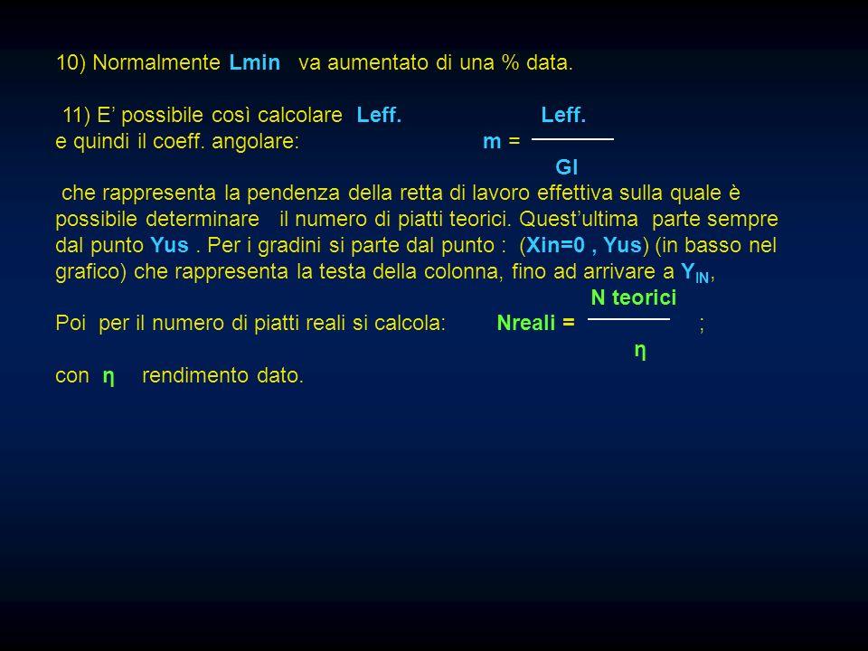 10) Normalmente Lmin va aumentato di una % data.