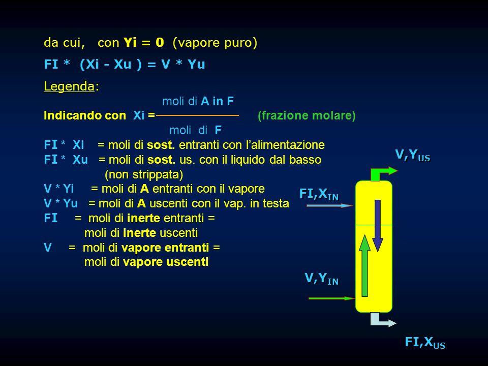 da cui, con Yi = 0 (vapore puro)