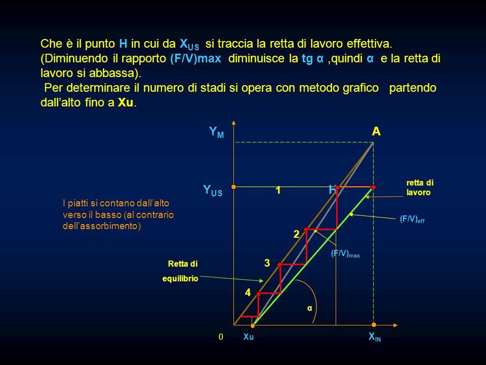 Che è il punto H in cui da XUS si traccia la retta di lavoro effettiva.