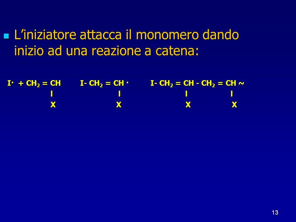 L'iniziatore attacca il monomero dando inizio ad una reazione a catena: