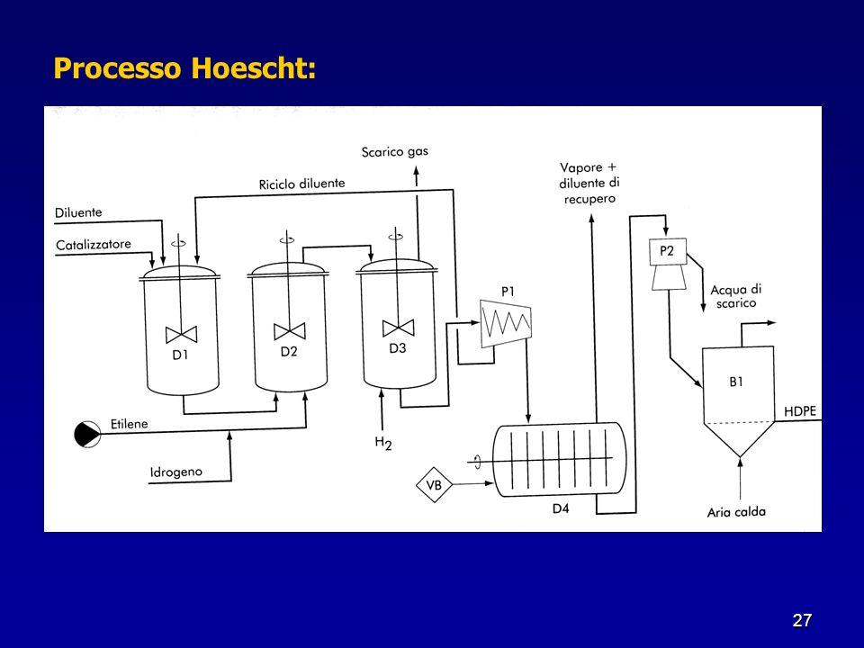 Processo Hoescht: