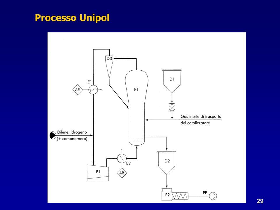 Processo Unipol
