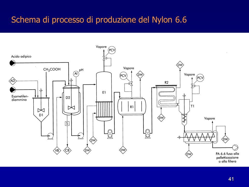 Schema di processo di produzione del Nylon 6.6