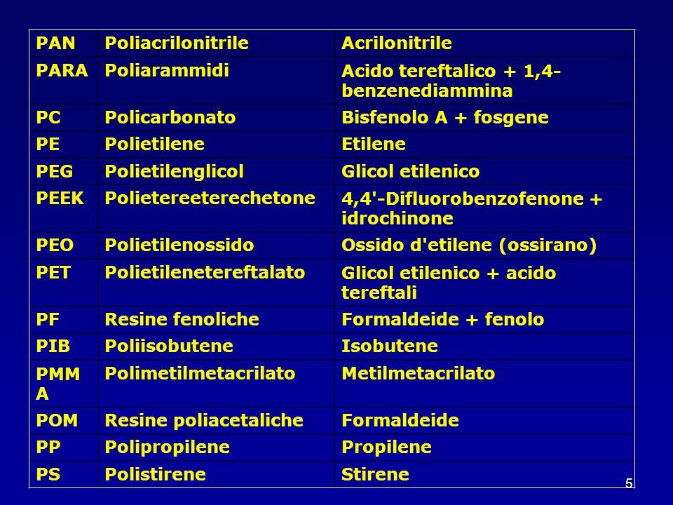 PANPoliacrilonitrile. Acrilonitrile. PARA. Poliarammidi. Acido tereftalico + 1,4-benzenediammina. PC.
