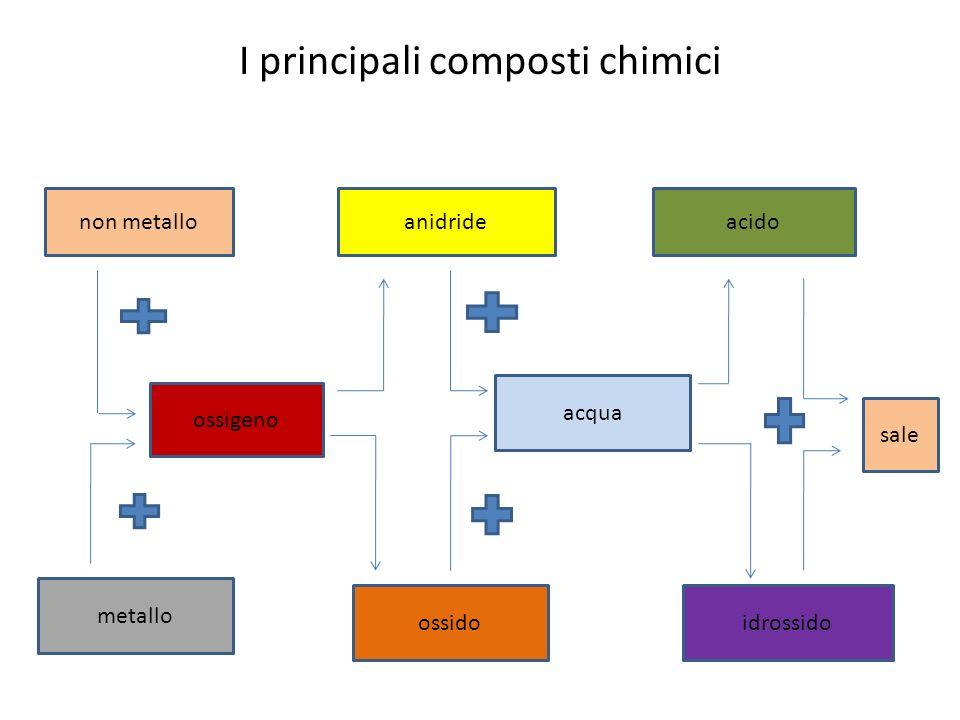 I principali composti chimici