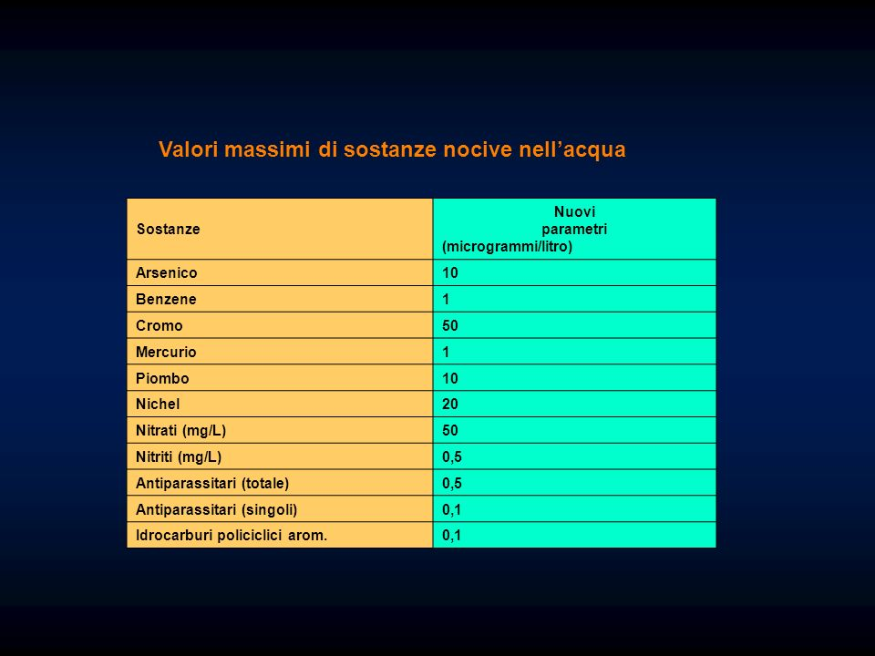 Valori massimi di sostanze nocive nell'acqua