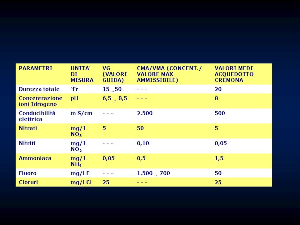 PARAMETRI UNITA DI MISURA. VG (VALORI GUIDA) CMA/VMA (CONCENT./ VALORE MAX AMMISSIBILE) VALORI MEDI ACQUEDOTTO CREMONA.