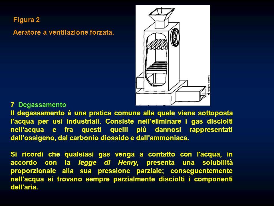 Figura 2 Aeratore a ventilazione forzata. 7 Degassamento.