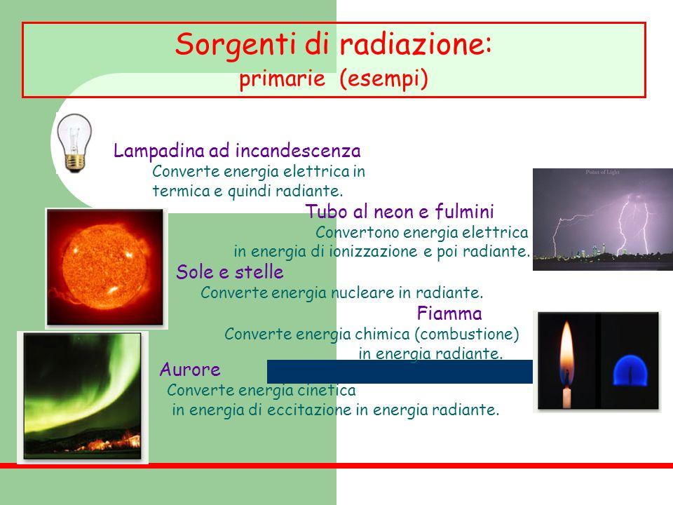 Sorgenti di radiazione: