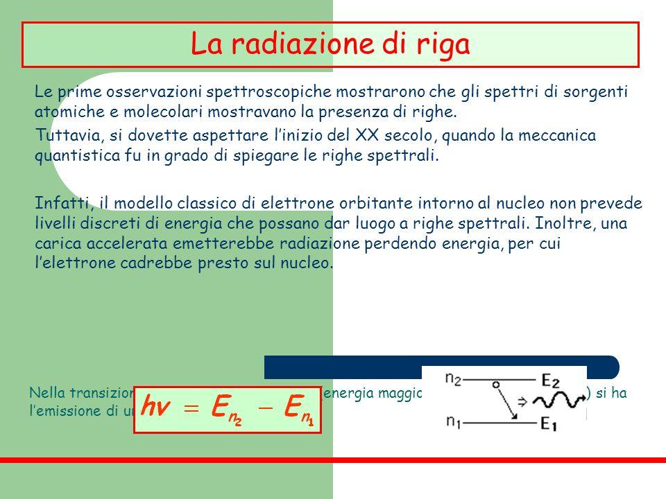 La radiazione di riga