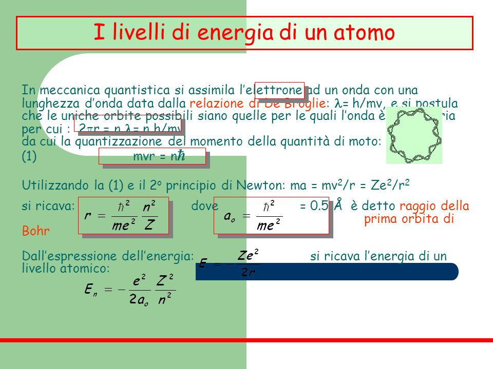 I livelli di energia di un atomo