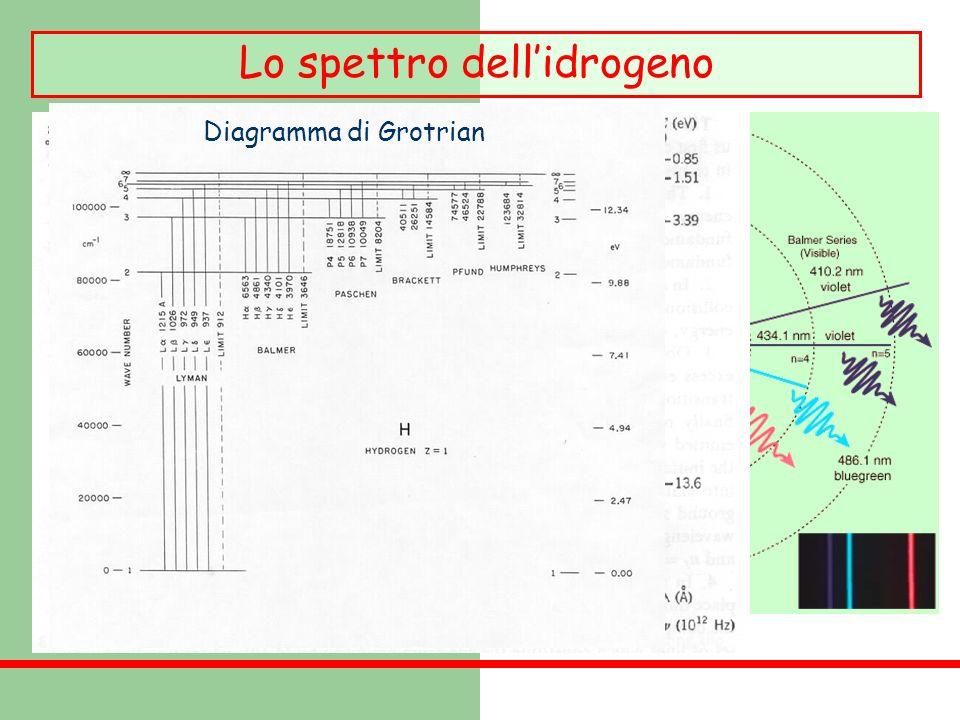 Lo spettro dell'idrogeno
