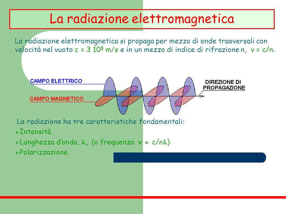 La radiazione elettromagnetica