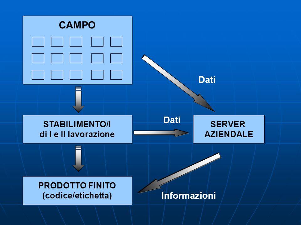 CAMPO Dati Informazioni STABILIMENTO/I di I e II lavorazione