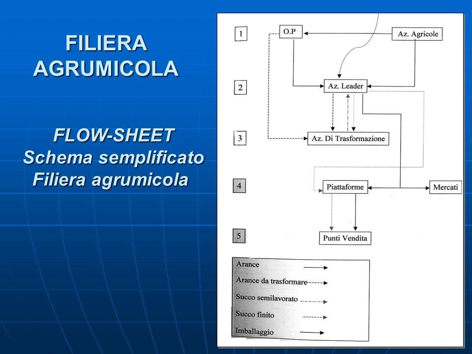 FILIERA AGRUMICOLA FLOW-SHEET Schema semplificato Filiera agrumicola