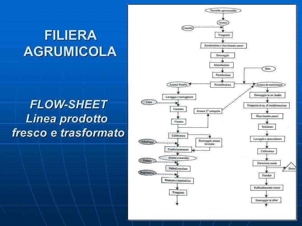 FILIERA AGRUMICOLA FLOW-SHEET Linea prodotto fresco e trasformato