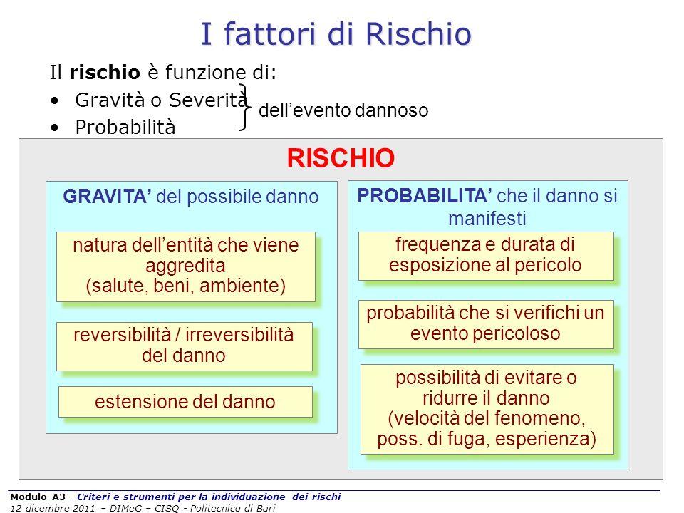I fattori di Rischio RISCHIO Il rischio è funzione di: