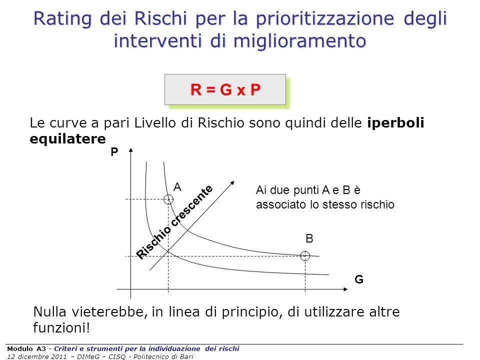 Rating dei Rischi per la prioritizzazione degli interventi di miglioramento