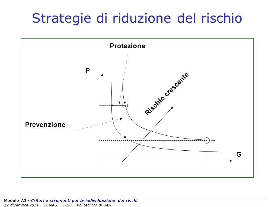 Strategie di riduzione del rischio