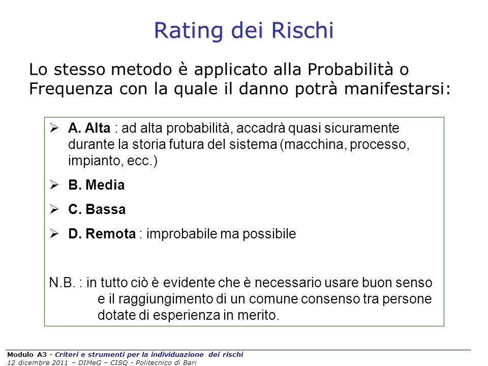 Rating dei Rischi Lo stesso metodo è applicato alla Probabilità o Frequenza con la quale il danno potrà manifestarsi: