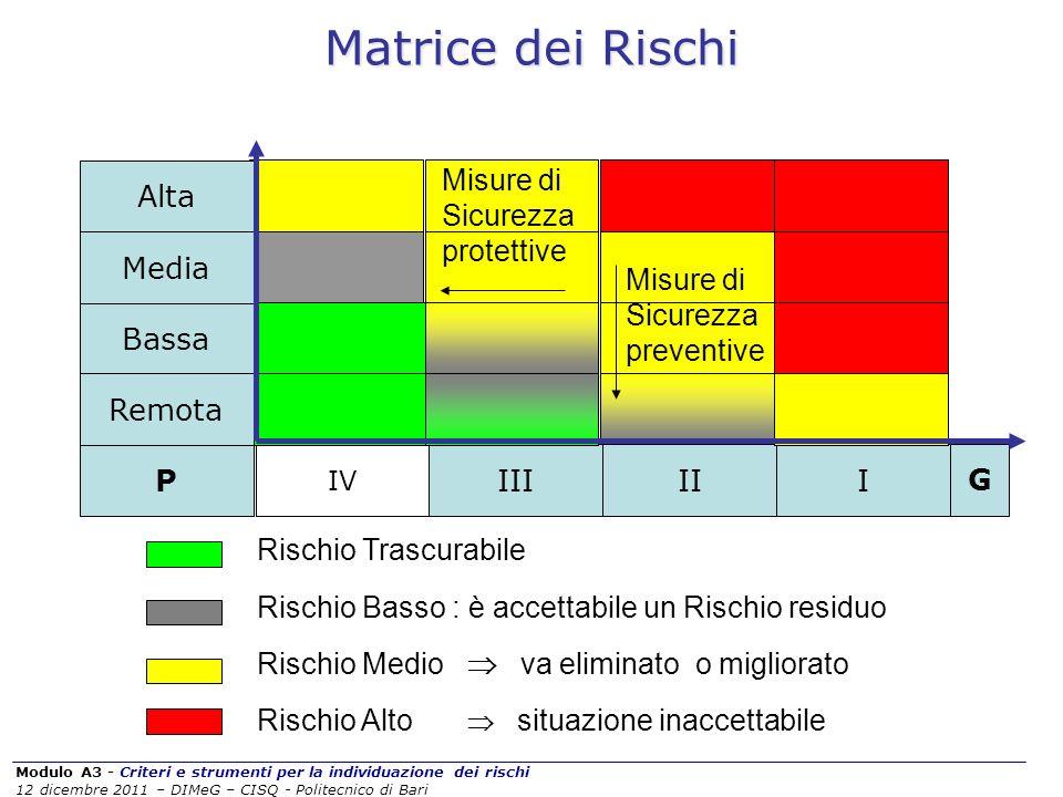 Matrice dei Rischi P I II III Media Bassa Remota G Alta