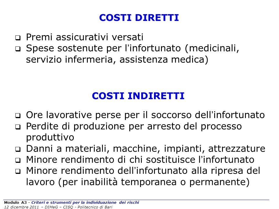 COSTI DIRETTI Premi assicurativi versati. Spese sostenute per l'infortunato (medicinali, servizio infermeria, assistenza medica)