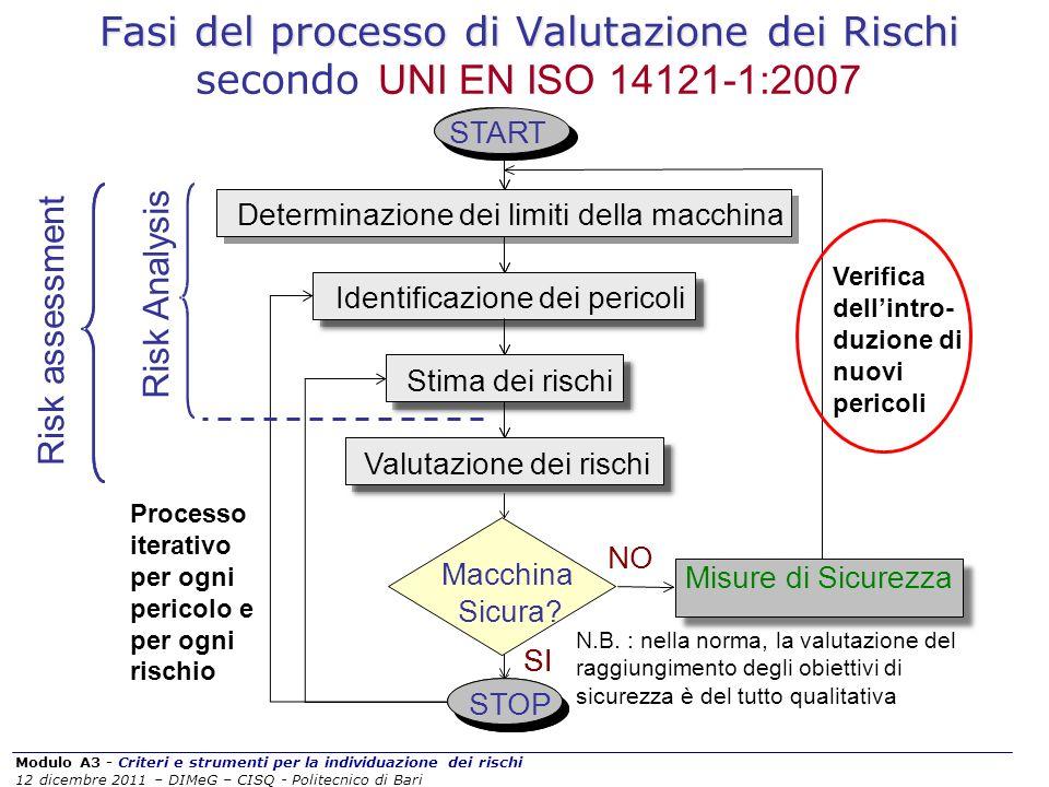 Fasi del processo di Valutazione dei Rischi secondo UNI EN ISO 14121-1:2007