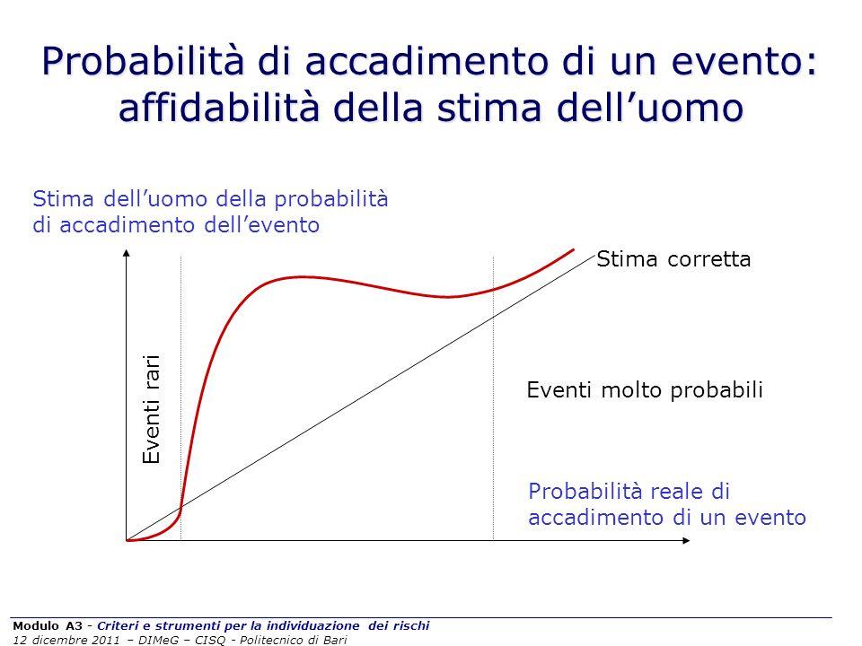 Probabilità di accadimento di un evento: affidabilità della stima dell'uomo