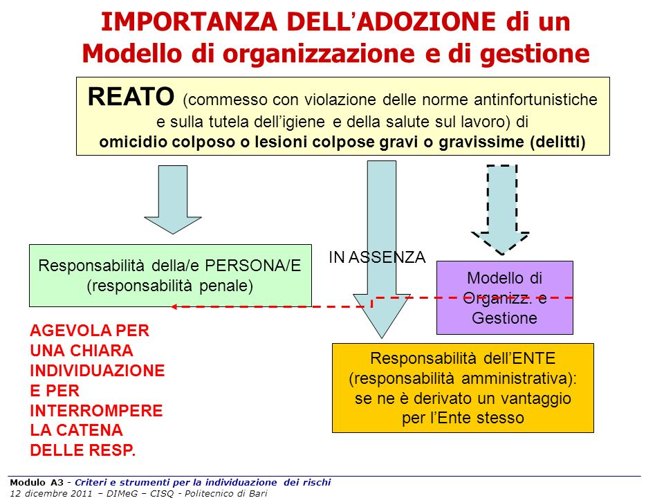 IMPORTANZA DELL'ADOZIONE di un Modello di organizzazione e di gestione