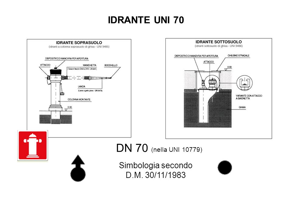 Simbologia secondo D.M. 30/11/1983