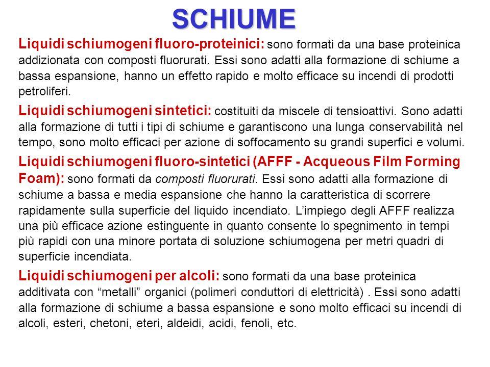 SCHIUME