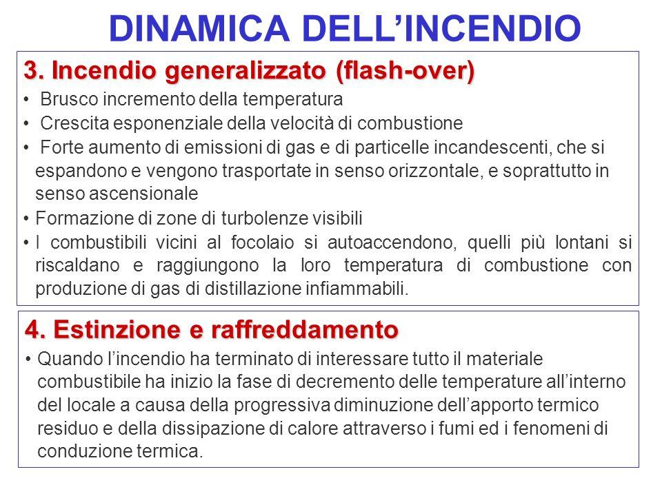 DINAMICA DELL'INCENDIO
